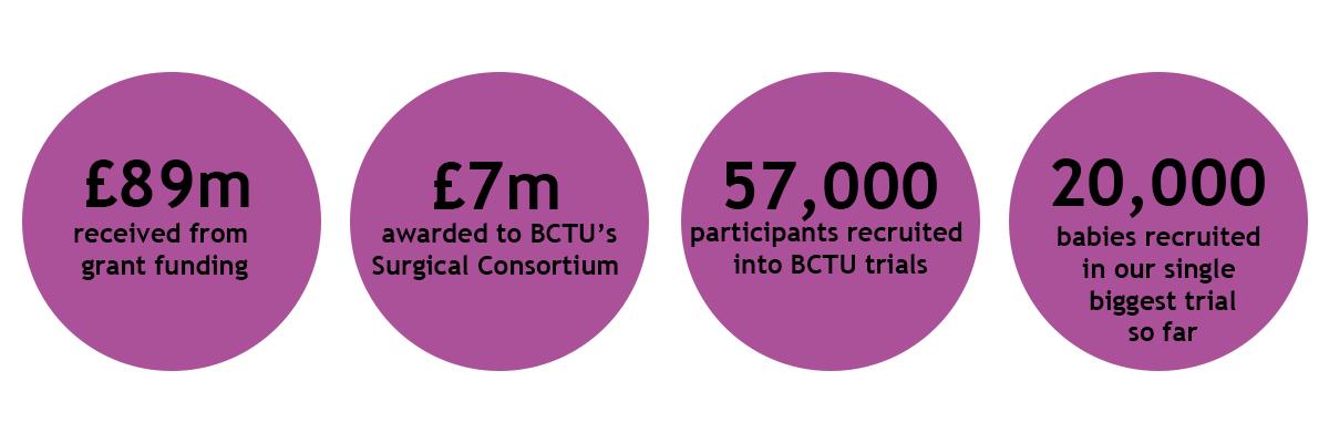 BCTU stats