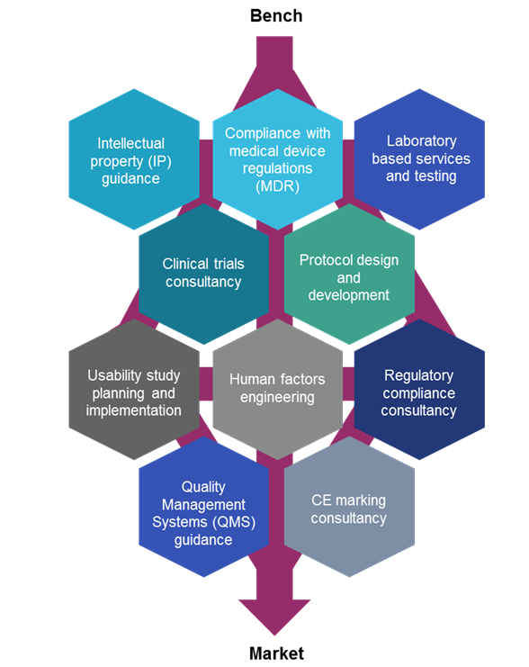 MD-TEC flowchart summarising its services: intellectual property guidance; compliance with medical device regulations; laboratory based services and testing; clinical trials consultancy; protocol design and development; usability study planning and implementation; human factors engineering; regulatory compliance consultancy; quality management systems guidance; and CE marking consultancy.